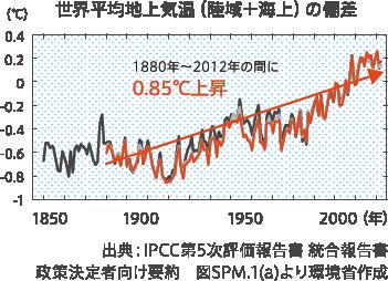 地球温暖化の現状|COOL CHOICE ...