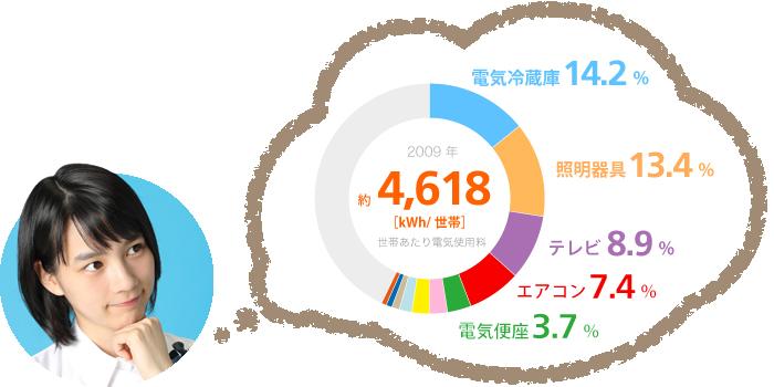 2009年世帯あたり電気使用量内訳