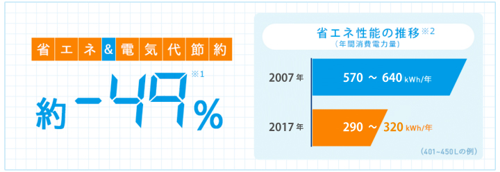 冷蔵庫の省エネ性能 省エネ&電気代節約約-49%