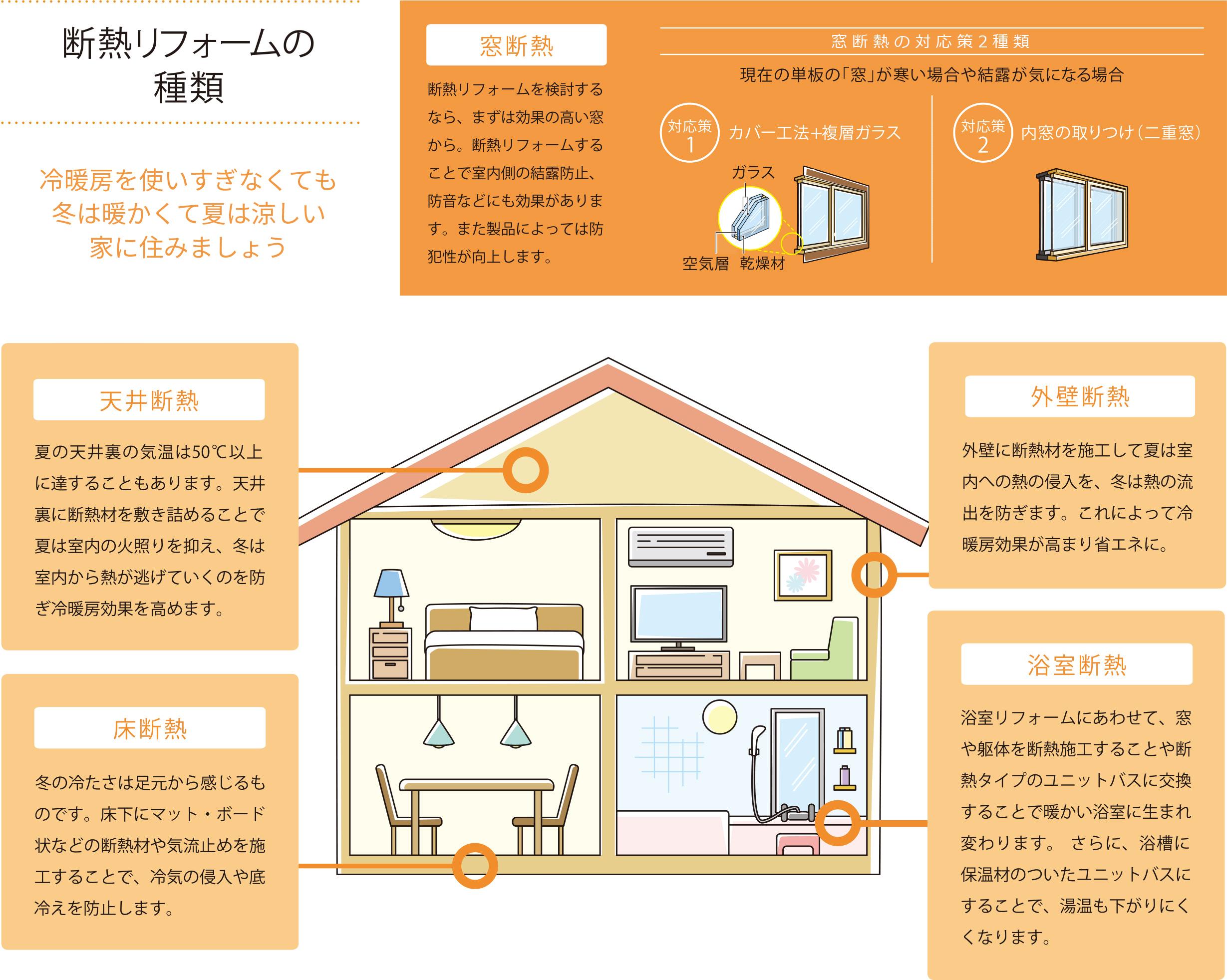 省エネ住宅を学ぼう 省エネ住宅を学ぼう | COOL CHOICE 未来のために ...