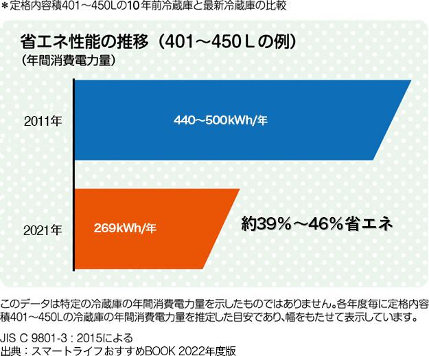 省エネ性能の推移(401~450Lの例)